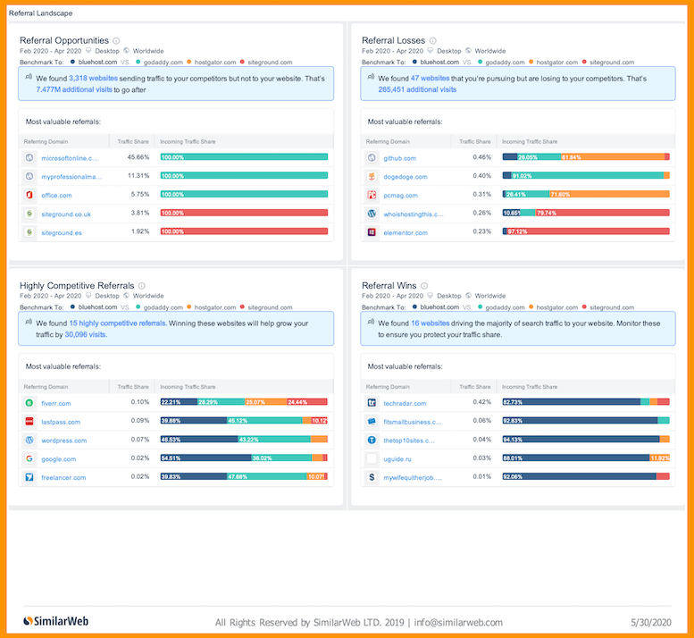 similarweb - best competitive analysis tools