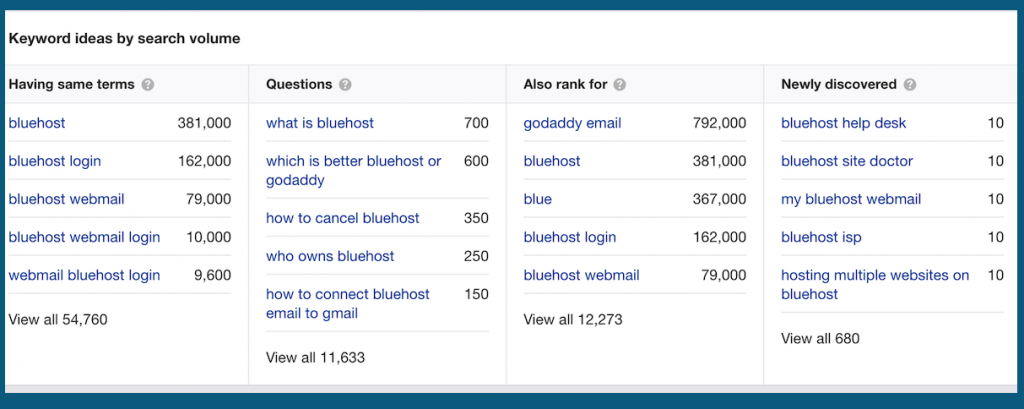 ahrefs keyword ideas by search volume - ahrefs vs semrush