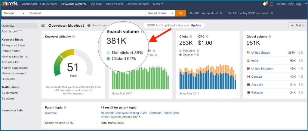 ahrefs keyword explorer search volume clicks and non clicks