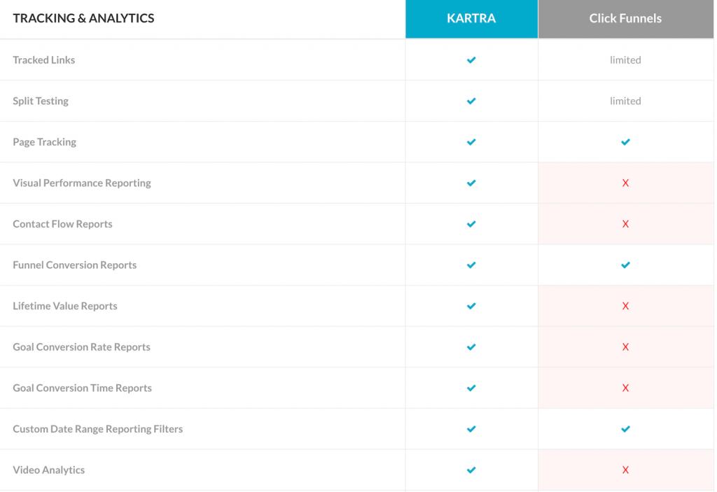 clickfunnels vs kartra, katra vs clickfunnels, clickfunnels or kartra, funnel building software - tracking and analytics