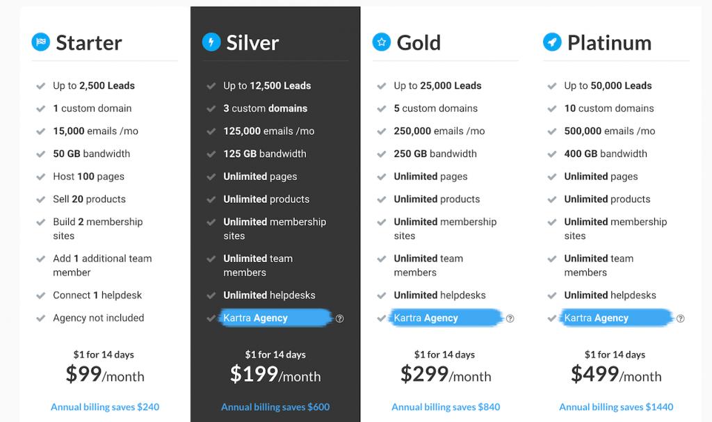 clickfunnels vs kartra, katra vs clickfunnels, clickfunnels or kartra, funnel building software - kartra price plan