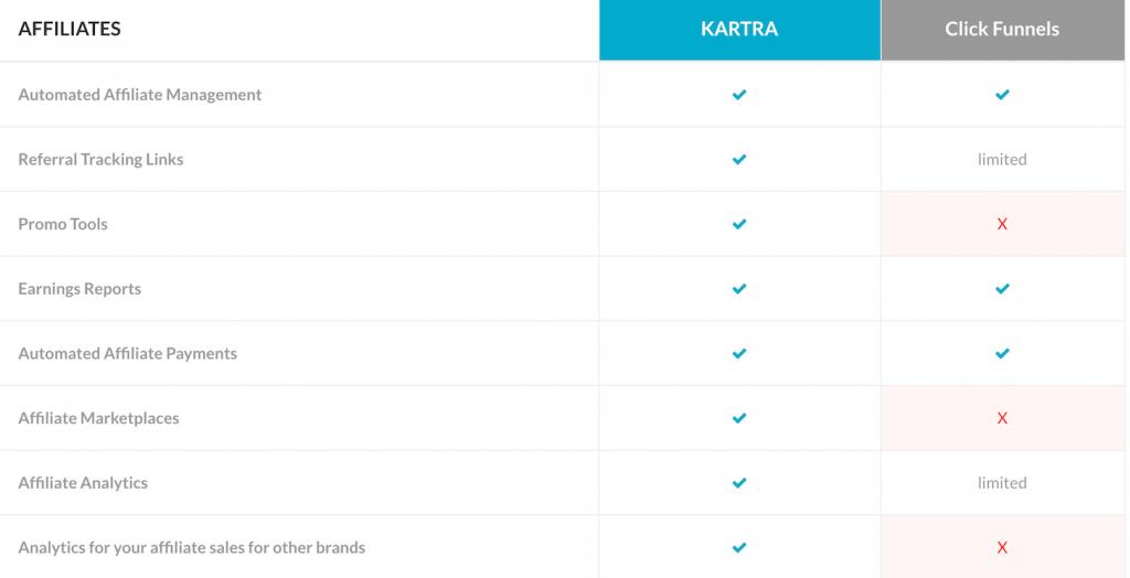 clickfunnels vs kartra, funnel building software - affiliates