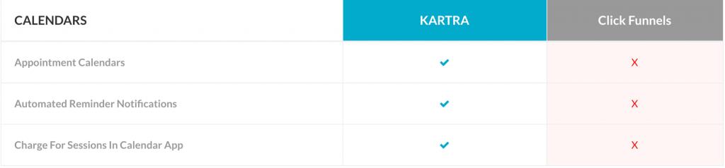 clickfunnels vs kartra, katra vs clickfunnels, clickfunnels or kartra, funnel building software - calendars