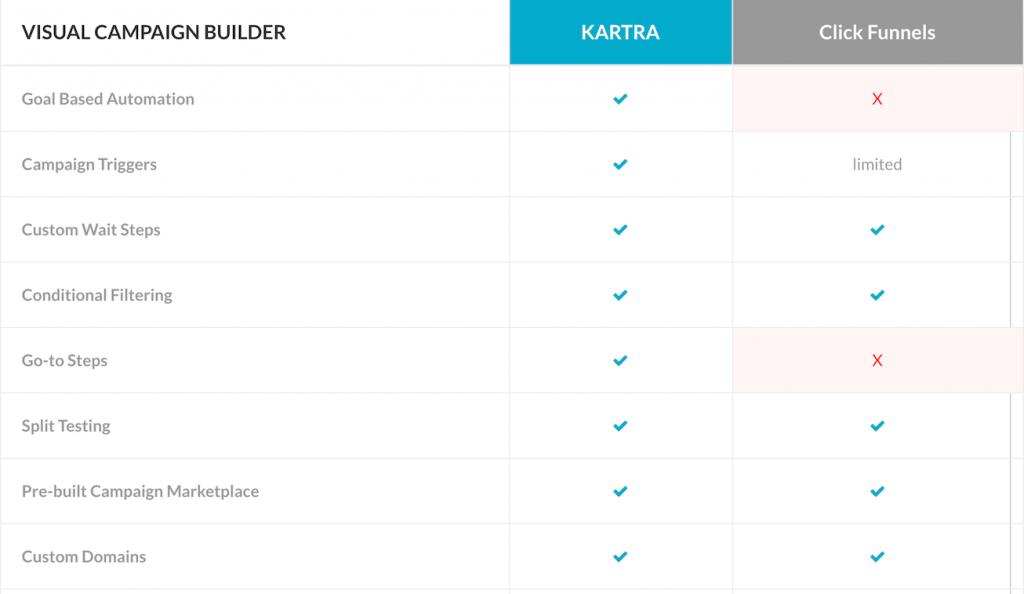 clickfunnels vs kartra, katra vs clickfunnels, clickfunnels or kartra, funnel building software - visual campaign builder