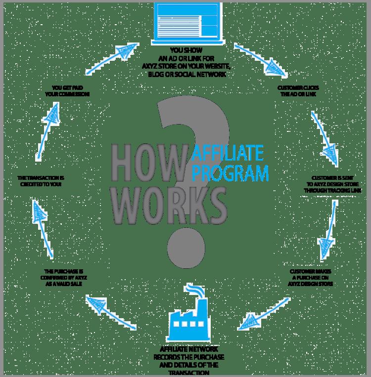 how-affiliate-program-works-wordpress-affiliate-program